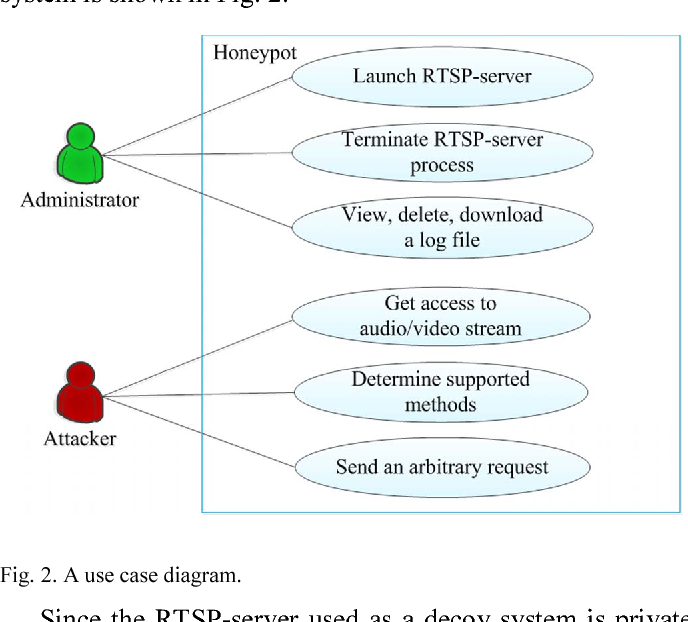 Figure 2 from Examination of cybercriminal behaviour while