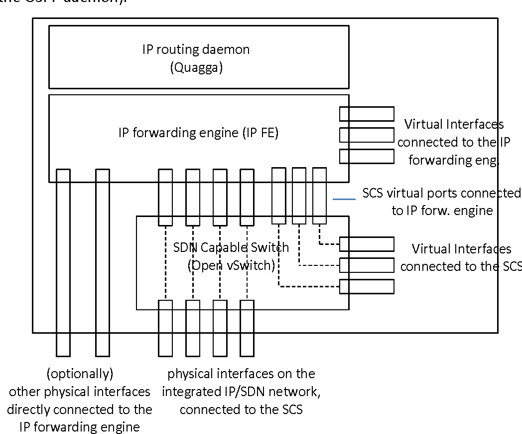 Figure 6 from OSHI - Open Source Hybrid IP/SDN Networking (and its