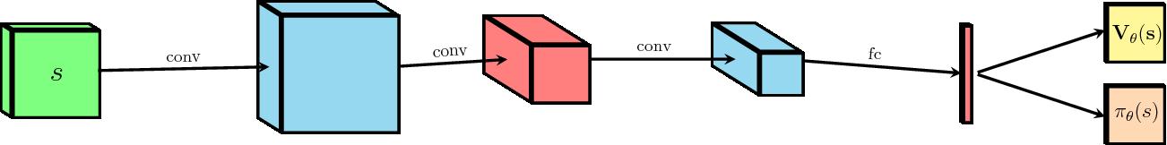 Figure 3 for Expert-augmented actor-critic for ViZDoom and Montezumas Revenge