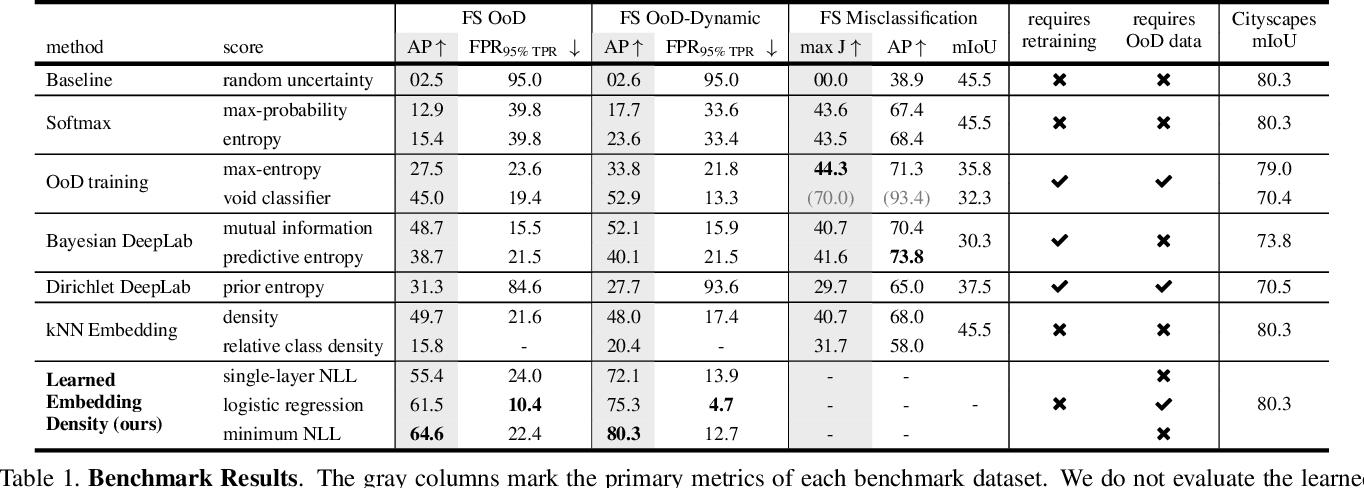 Figure 2 for The Fishyscapes Benchmark: Measuring Blind Spots in Semantic Segmentation