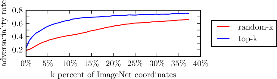 Figure 2 for Prior Convictions: Black-Box Adversarial Attacks with Bandits and Priors