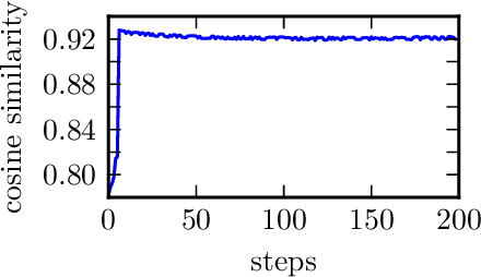 Figure 3 for Prior Convictions: Black-Box Adversarial Attacks with Bandits and Priors