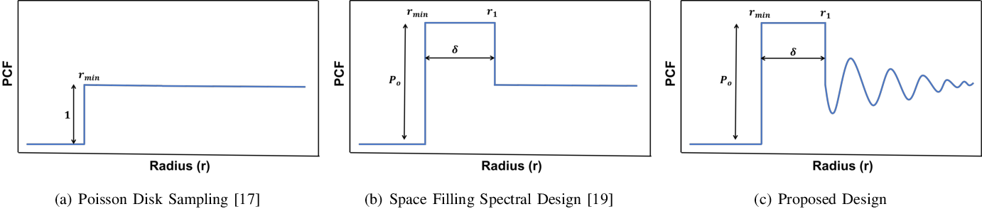 Figure 2 for Controlled Random Search Improves Sample Mining and Hyper-Parameter Optimization
