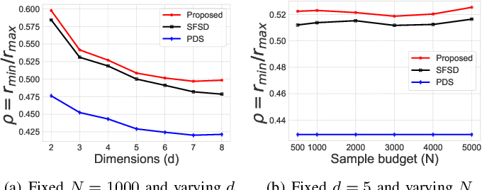 Figure 3 for Controlled Random Search Improves Sample Mining and Hyper-Parameter Optimization