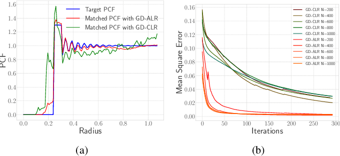 Figure 4 for Controlled Random Search Improves Sample Mining and Hyper-Parameter Optimization