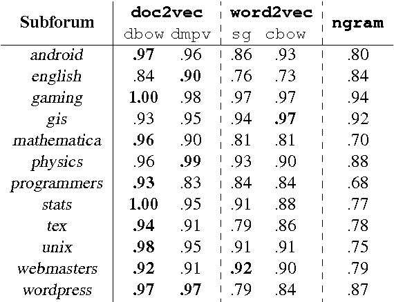 Table 1 from An Empirical Evaluation of doc2vec with