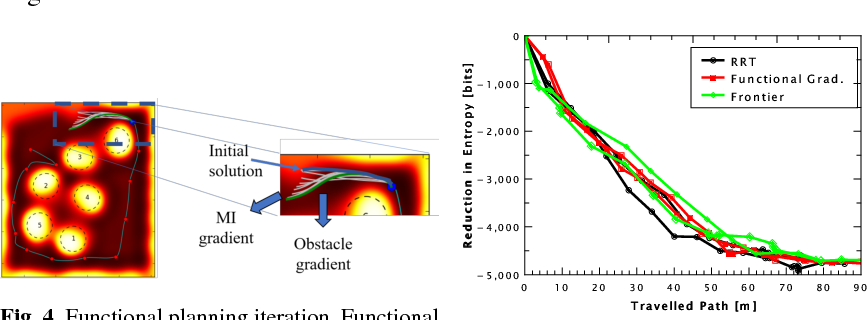 Figure 4 for Functional Path Optimisation for Exploration in Continuous Occupancy Maps