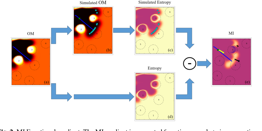 Figure 2 for Functional Path Optimisation for Exploration in Continuous Occupancy Maps