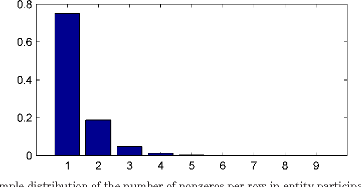 Figure 2 for Temporal Link Prediction using Matrix and Tensor Factorizations