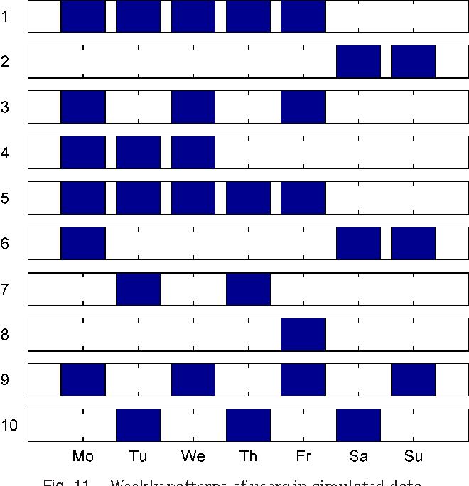 Figure 3 for Temporal Link Prediction using Matrix and Tensor Factorizations