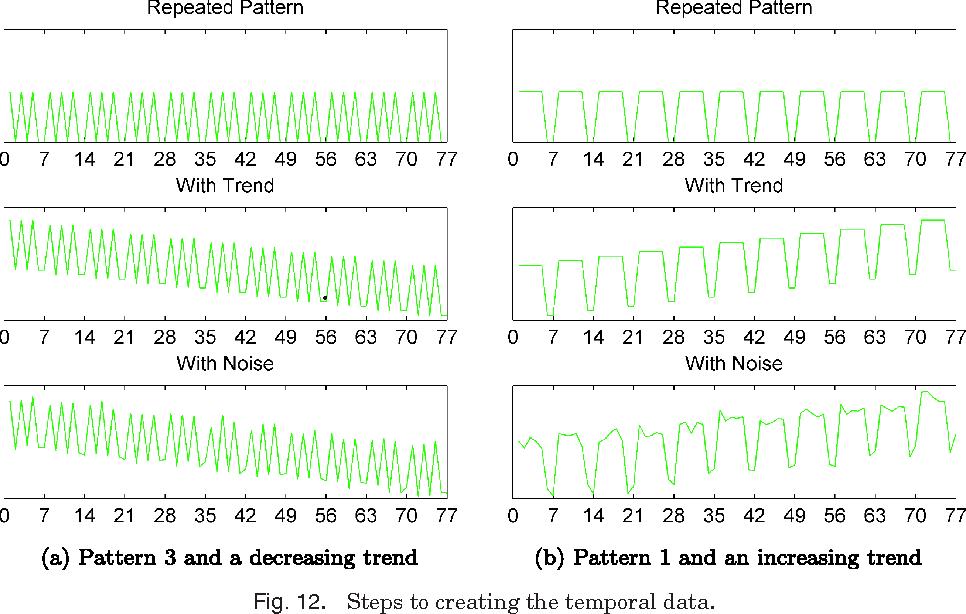 Figure 4 for Temporal Link Prediction using Matrix and Tensor Factorizations