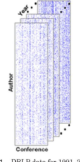 Figure 1 for Temporal Link Prediction using Matrix and Tensor Factorizations