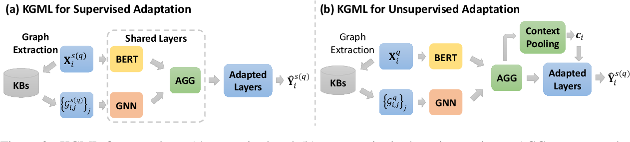 Figure 3 for Knowledge-Aware Meta-learning for Low-Resource Text Classification