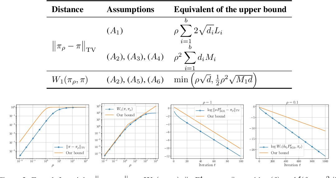 Figure 2 for Efficient MCMC Sampling with Dimension-Free Convergence Rate using ADMM-type Splitting