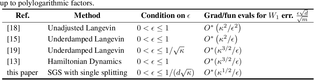 Figure 3 for Efficient MCMC Sampling with Dimension-Free Convergence Rate using ADMM-type Splitting