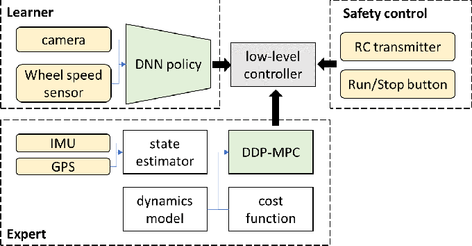 Figure 3 for Agile Off-Road Autonomous Driving Using End-to-End Deep Imitation Learning