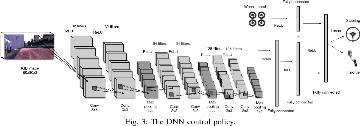 Figure 4 for Agile Off-Road Autonomous Driving Using End-to-End Deep Imitation Learning