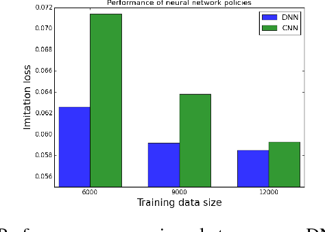 Figure 2 for Agile Off-Road Autonomous Driving Using End-to-End Deep Imitation Learning