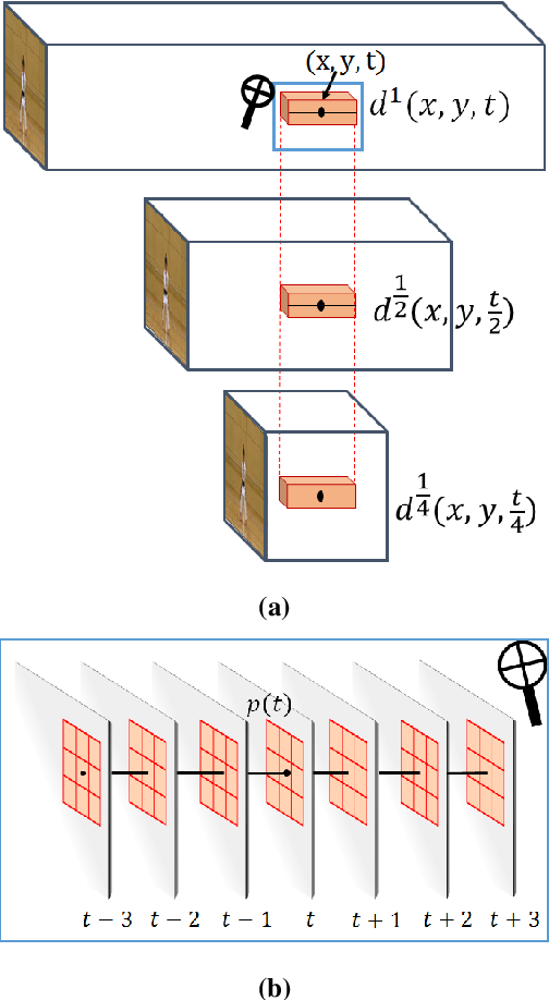 Figure 1 for Temporal-Needle: A view and appearance invariant video descriptor