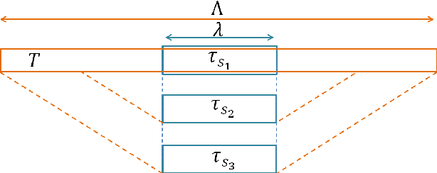 Figure 2 for Temporal-Needle: A view and appearance invariant video descriptor