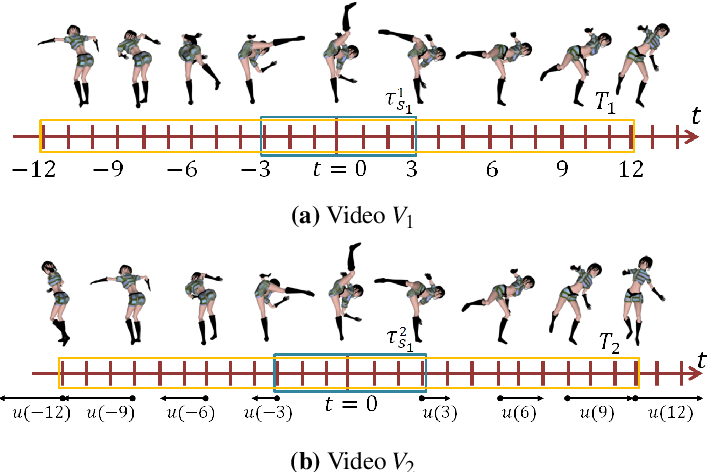 Figure 3 for Temporal-Needle: A view and appearance invariant video descriptor