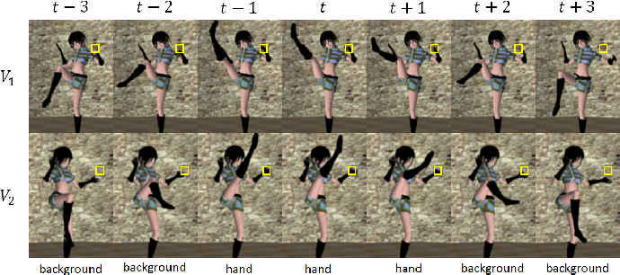 Figure 4 for Temporal-Needle: A view and appearance invariant video descriptor