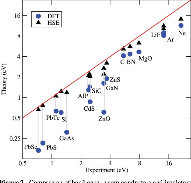 Figure 7 from Ab-initio simulations of materials using VASP: Density