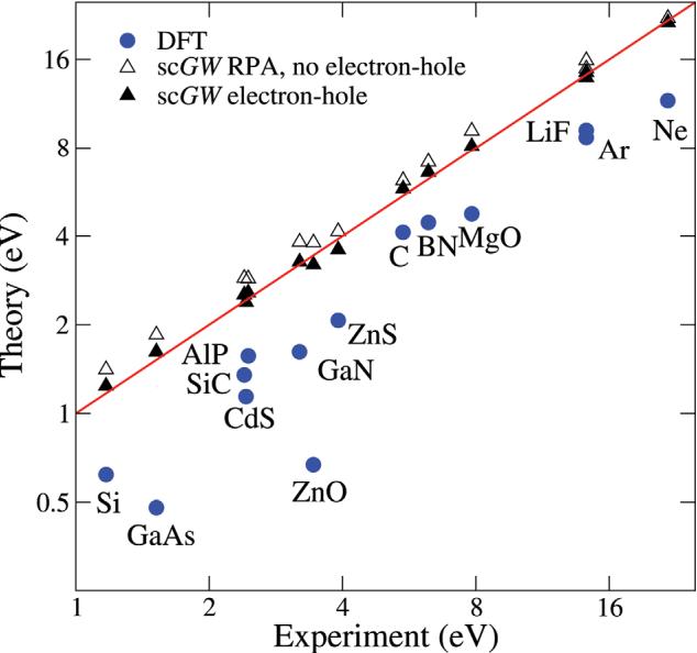 Figure 9 from Ab-initio simulations of materials using VASP