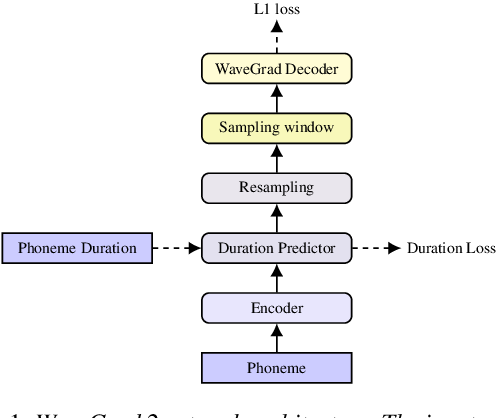 Figure 1 for WaveGrad 2: Iterative Refinement for Text-to-Speech Synthesis