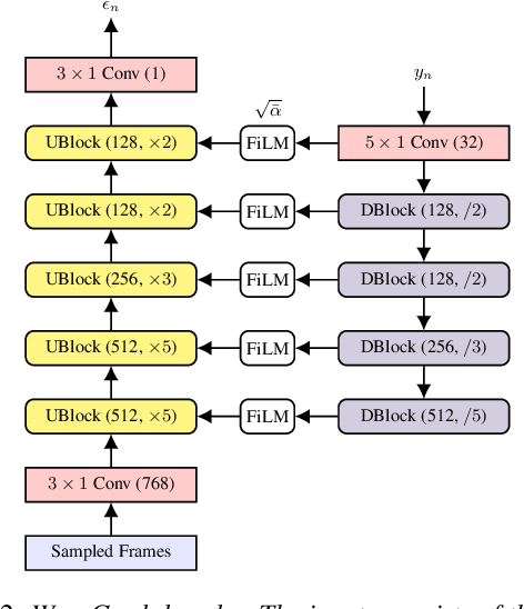 Figure 3 for WaveGrad 2: Iterative Refinement for Text-to-Speech Synthesis