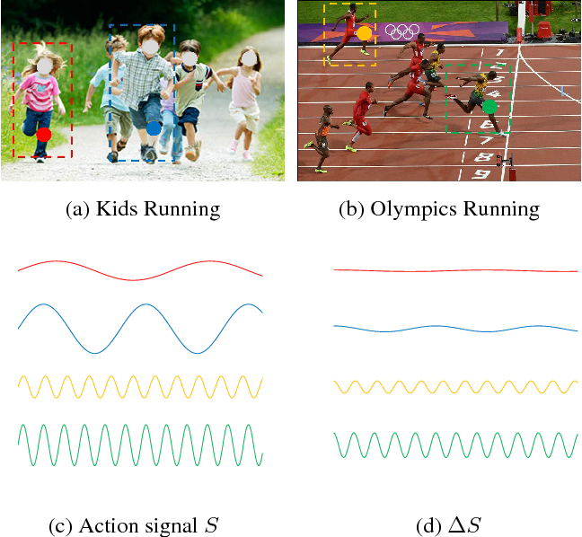 Figure 1 for Beyond Gaussian Pyramid: Multi-skip Feature Stacking for Action Recognition