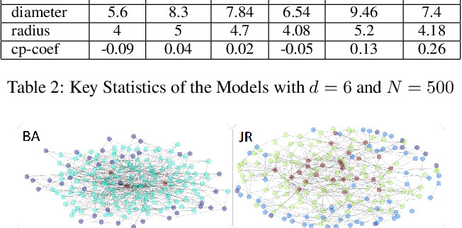 Figure 4 for From the Periphery to the Center: Information Brokerage in an Evolving Network