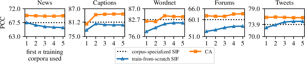 Figure 1 for Continual Learning for Sentence Representations Using Conceptors