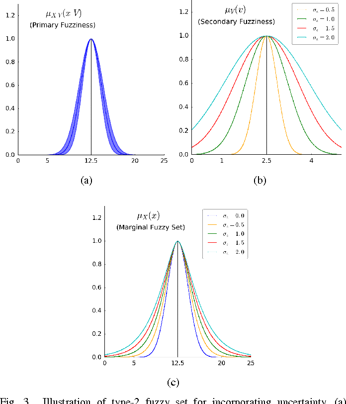 Figure 3 for PCM and APCM Revisited: An Uncertainty Perspective