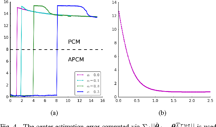 Figure 4 for PCM and APCM Revisited: An Uncertainty Perspective