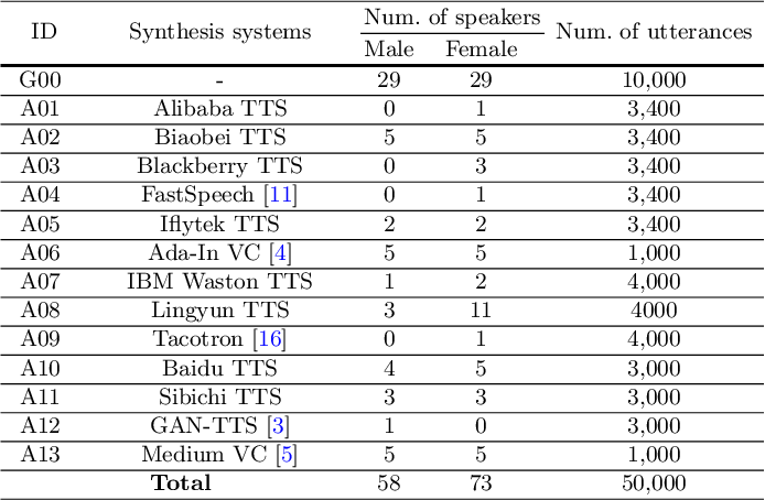 Figure 1 for FMFCC-A: A Challenging Mandarin Dataset for Synthetic Speech Detection