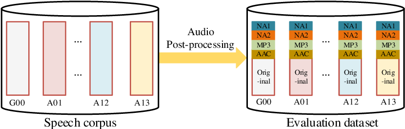Figure 2 for FMFCC-A: A Challenging Mandarin Dataset for Synthetic Speech Detection