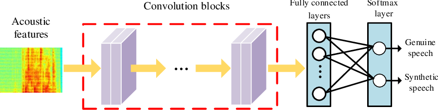 Figure 4 for FMFCC-A: A Challenging Mandarin Dataset for Synthetic Speech Detection