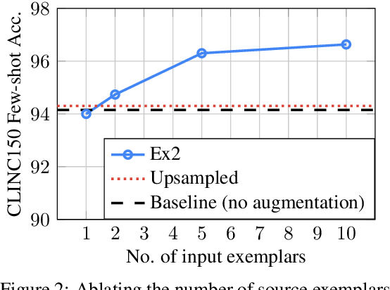 Figure 4 for Neural Data Augmentation via Example Extrapolation