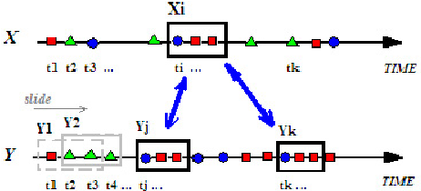 figure 1 from mining bulletin board systems using community