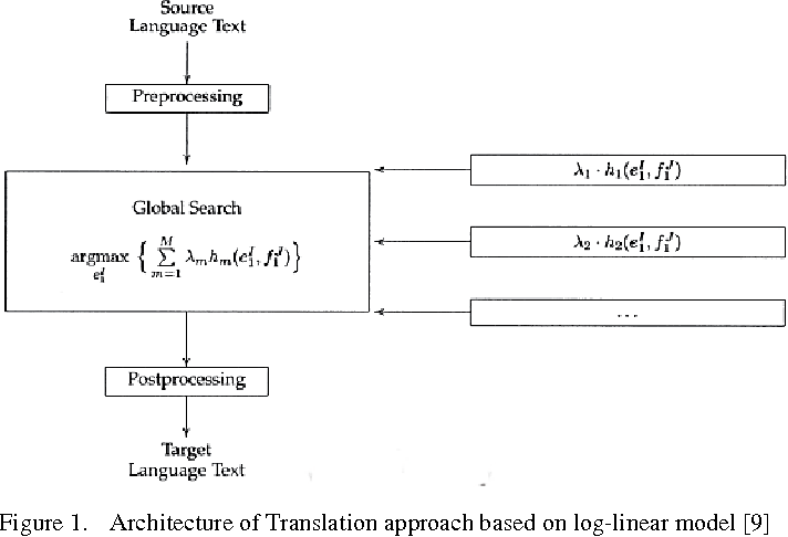 Figure 1 for Neural Machine Translation on Scarce-Resource Condition: A case-study on Persian-English