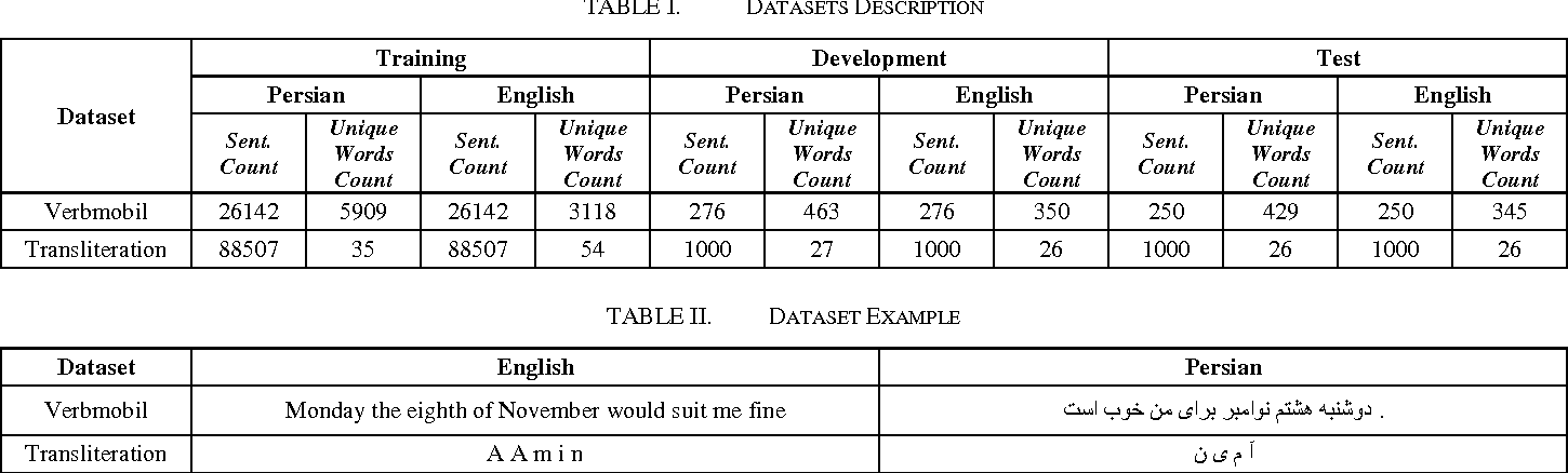 Figure 2 for Neural Machine Translation on Scarce-Resource Condition: A case-study on Persian-English