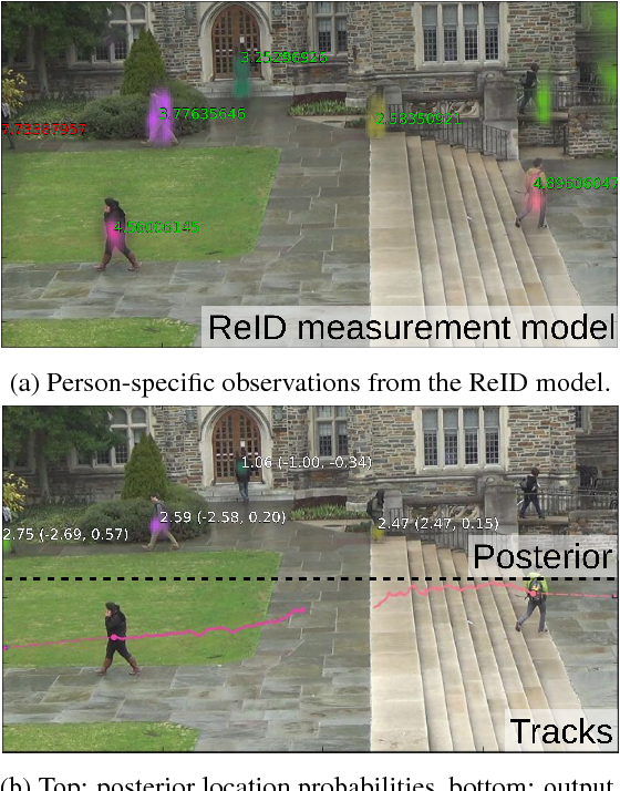 Figure 1 for Towards a Principled Integration of Multi-Camera Re-Identification and Tracking through Optimal Bayes Filters