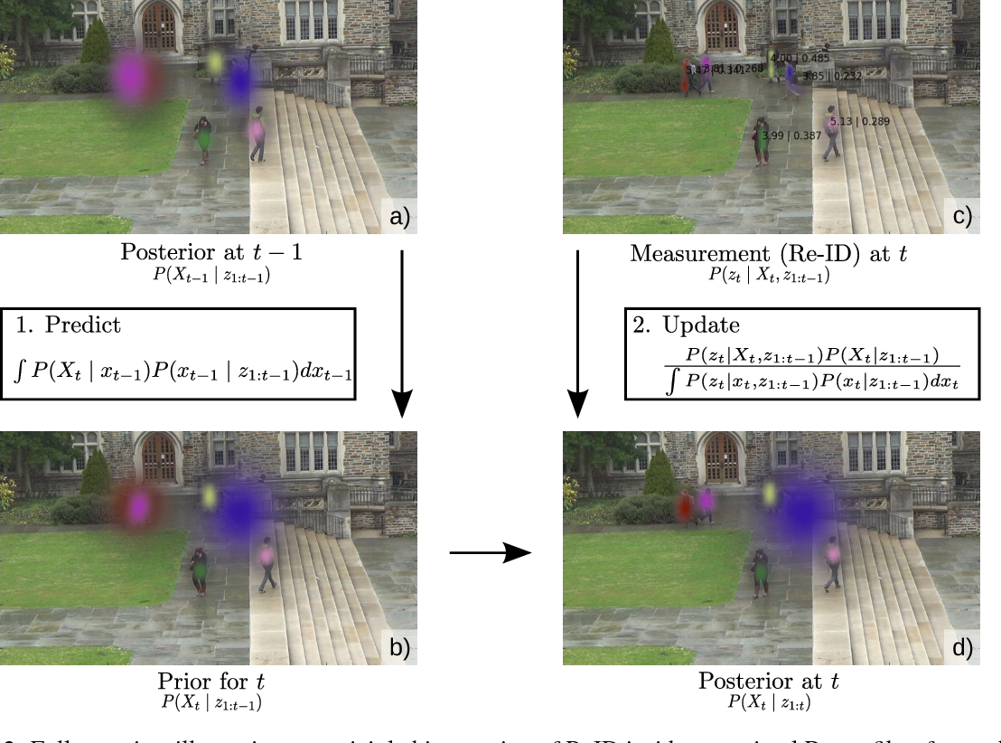 Figure 3 for Towards a Principled Integration of Multi-Camera Re-Identification and Tracking through Optimal Bayes Filters
