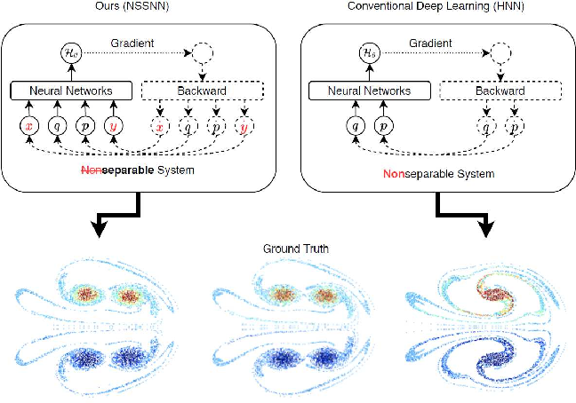 Figure 1 for Nonseparable Symplectic Neural Networks