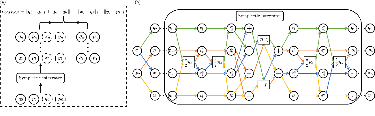 Figure 3 for Nonseparable Symplectic Neural Networks