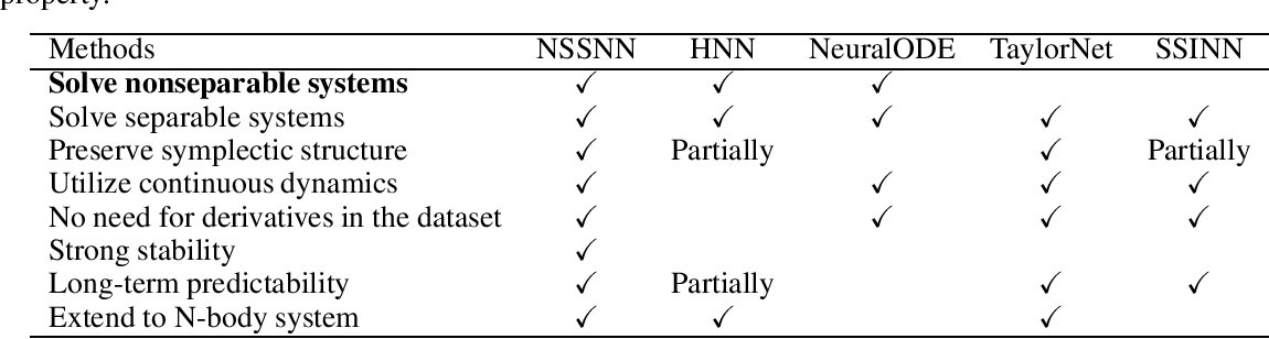 Figure 2 for Nonseparable Symplectic Neural Networks
