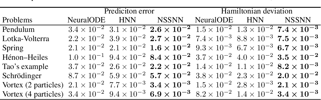 Figure 4 for Nonseparable Symplectic Neural Networks