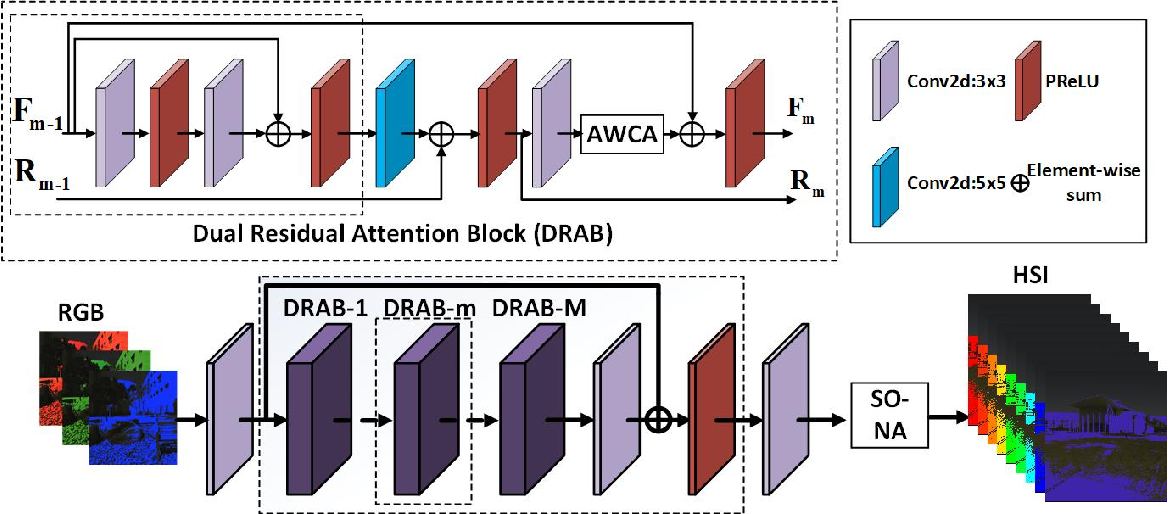Figure 3 for AdaptiveWeighted Attention Network with Camera Spectral Sensitivity Prior for Spectral Reconstruction from RGB Images
