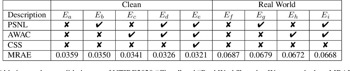 Figure 2 for AdaptiveWeighted Attention Network with Camera Spectral Sensitivity Prior for Spectral Reconstruction from RGB Images
